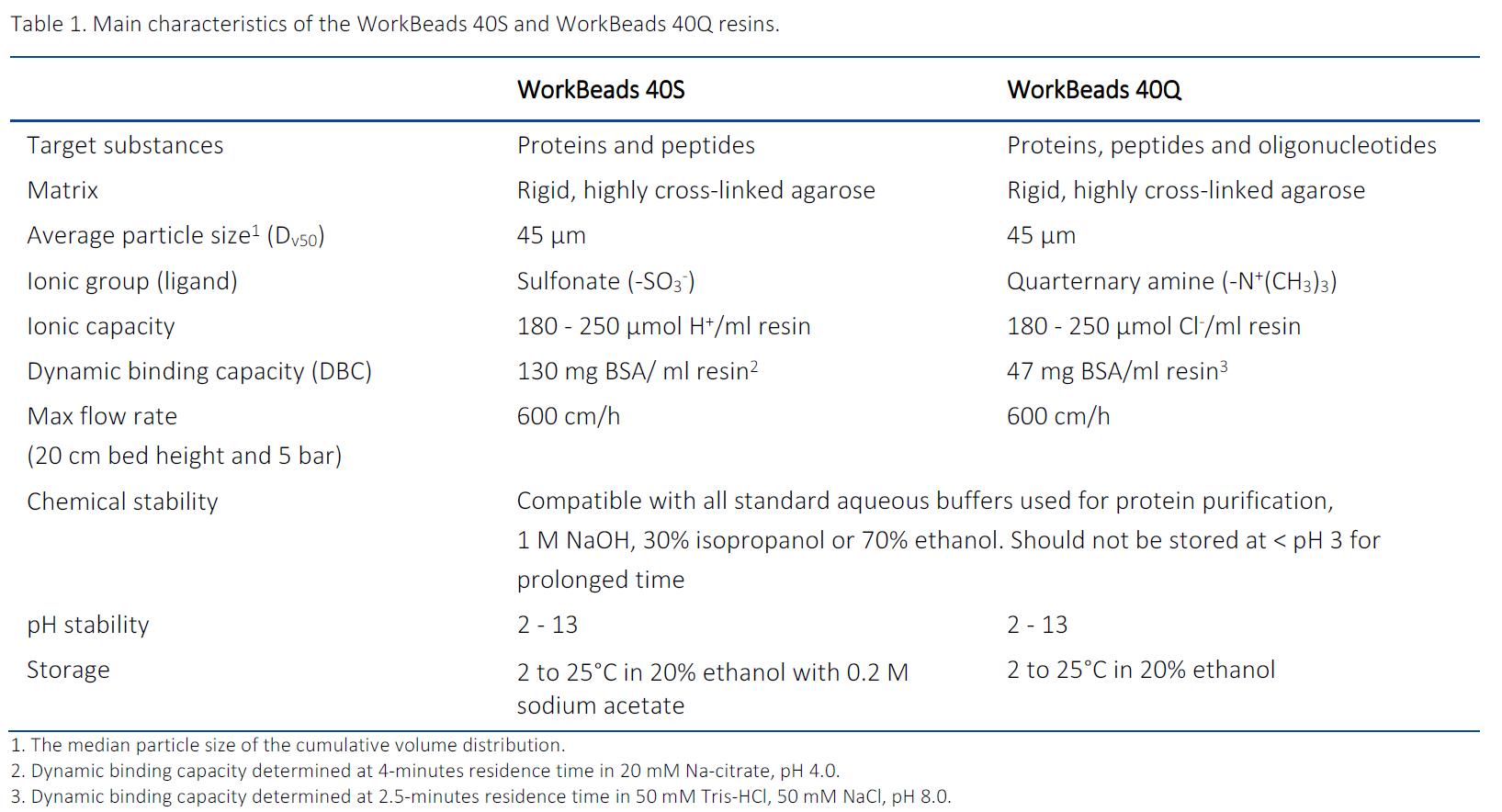 WorkBeads 40Q