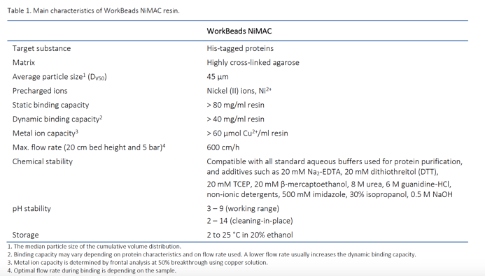 WorkBeads NiMAC characteristics Table 210331